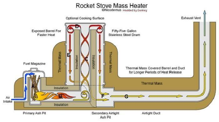 rocket stove massheater improvement