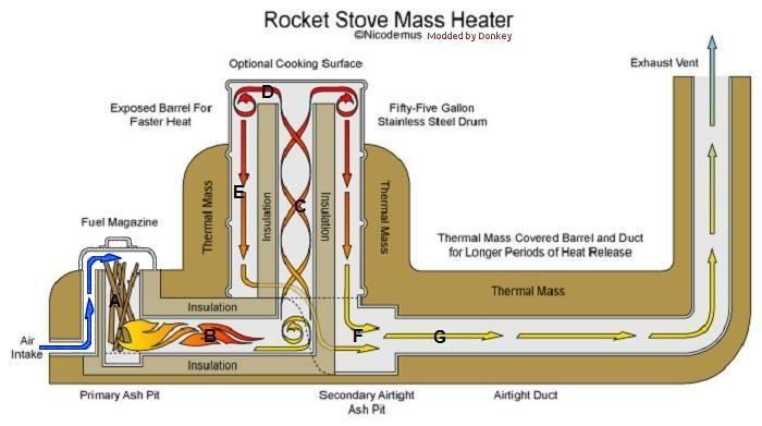 rocket stove massheater improvement